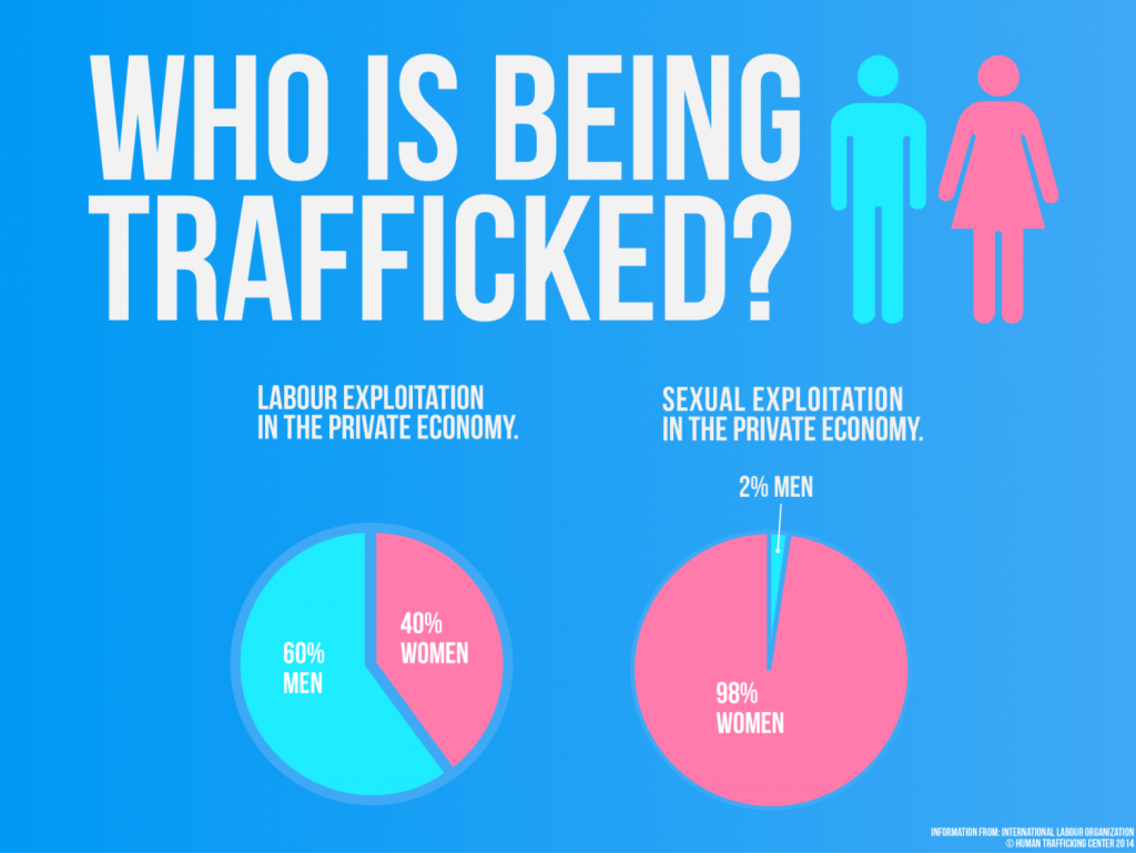 Surprising Facts About Human Trafficking